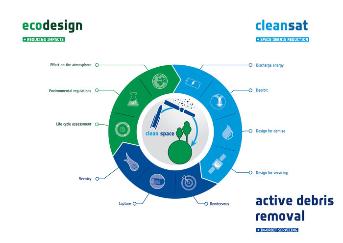 cleanspace infographics