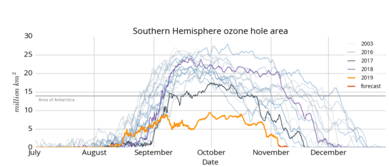 Ozone hole duration and extension as monitored by CAMS