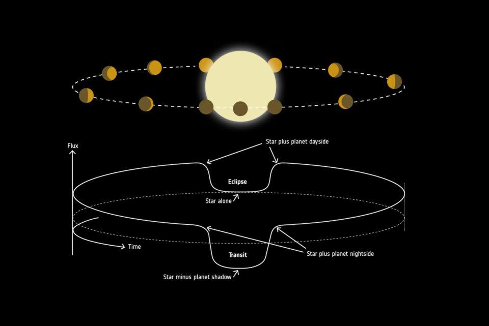 Exoplanet phase curve