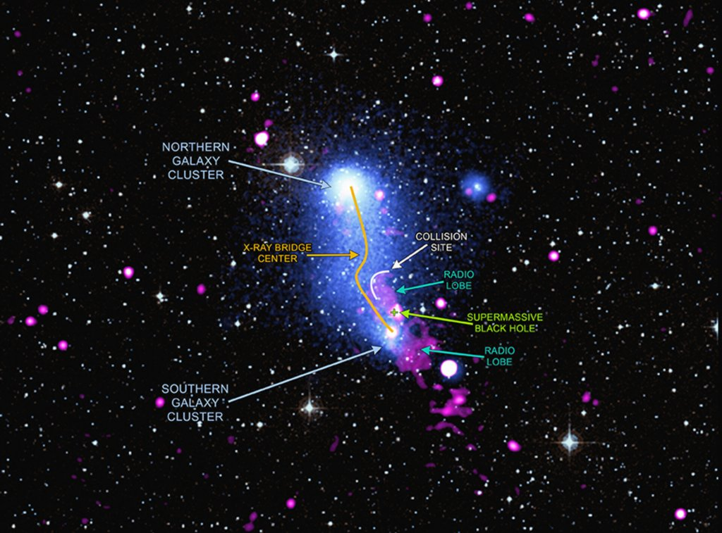 Bridge between galaxy clusters in Abell 2384 – annotated