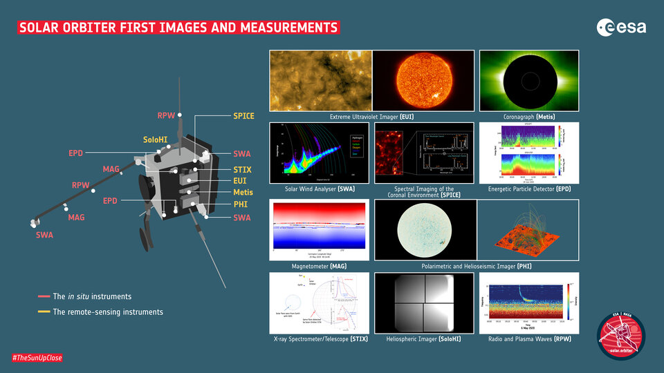 A 'family portrait' of the first images and data from Solar Orbiter's ten instruments.