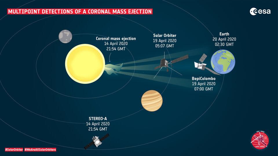 Deteções multiponto de uma ejeção de massa coronal
