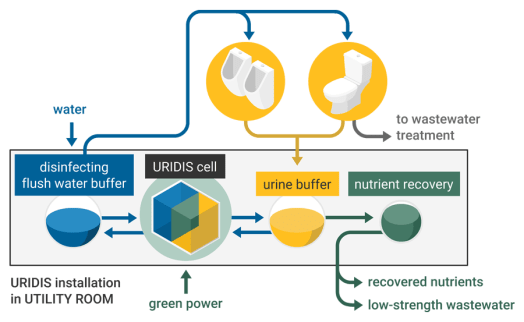 The URIDIS system developed by Hydrohm based on MELiSSA technologies
