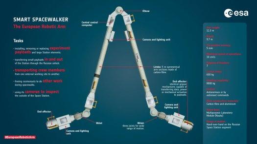 Smart spacewalker