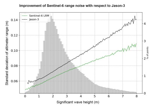 Improvement of Sentinel-6 range noise with respect to Jason-3
