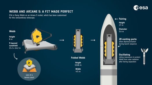 Webb and Ariane 5: a fit made perfect