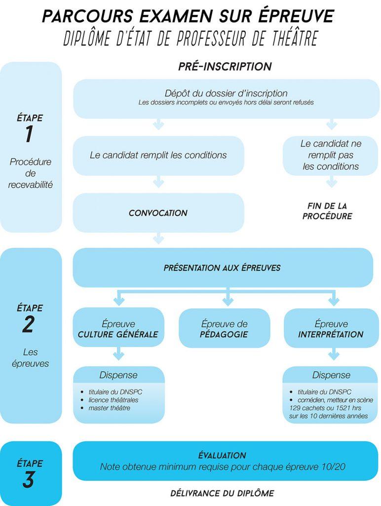 1-v3-document-de-examen