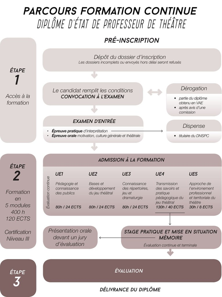 1-v3-document-de-formation-continuev2