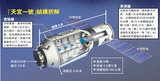 Tiangong3