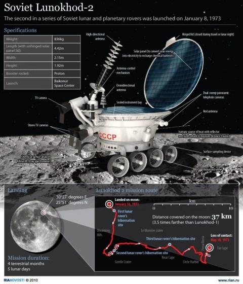 Lunokhod205