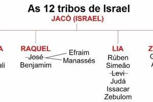 O que significa 12 tribos de israel?