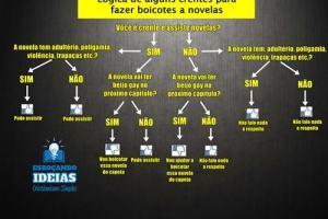 Infográfico: A lógica de alguns evangélicos para boicotar novelas que têm beijo gay