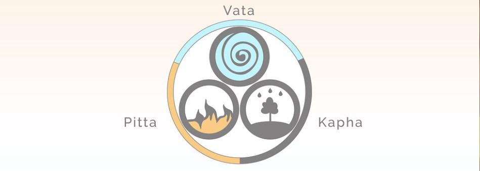 Las doshas o elementos segun la Ayurveda. SIS Escapadas Spa ofrece autenticas curas ayurvedicas en España