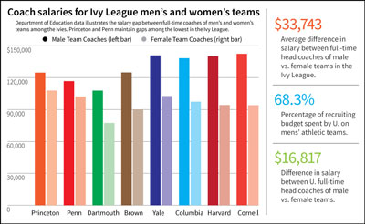 Coach-Wage-Gender-Gap-400