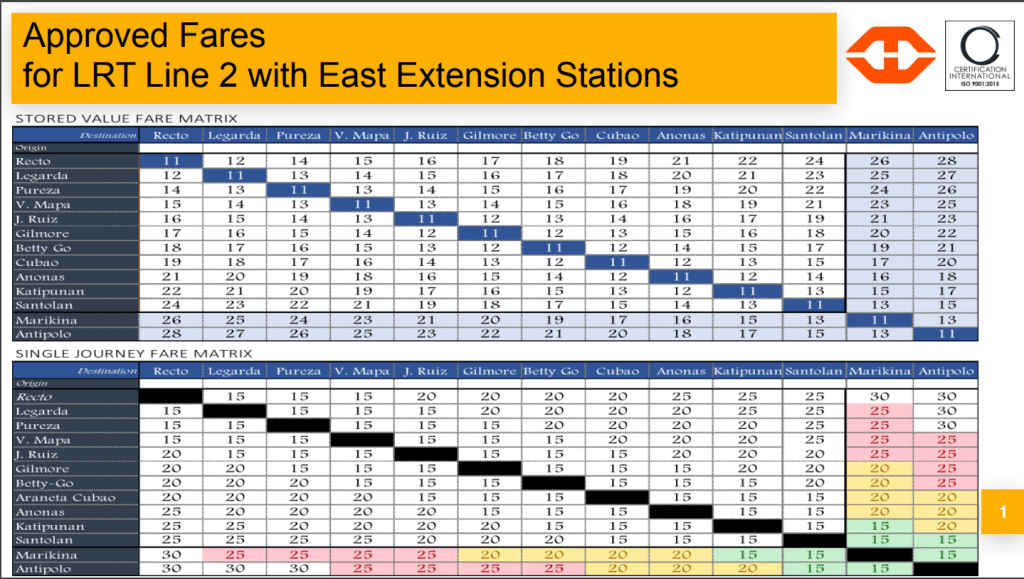 FARE MATRIX FOR LRT-2 EAST EXTENSION STATIONS