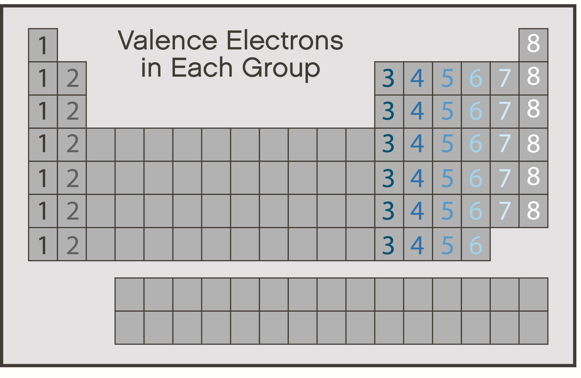 Periodic Table Show The Valence Electrons In Each Group