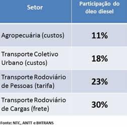 Impacto Diesel Transporte