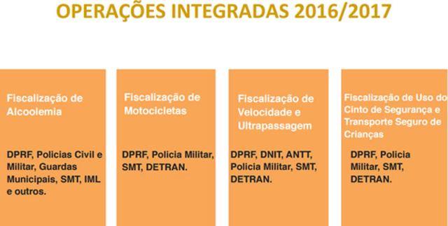 integracao_prf