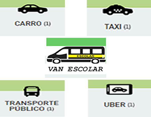 Transporte escolar, o transporte mais barato (e menos valorizado) do Brasil. Confira comparativo entre modais de transporte
