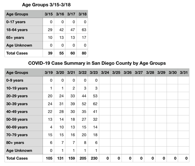 COVID-19 Cases in San Diego County by Age from March 19, 2020 Table Data