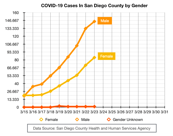 COVID-19 Cases in San Diego County by Gender Chart