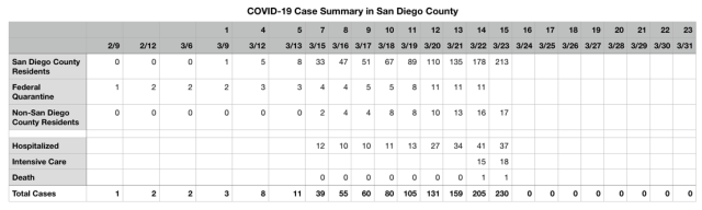 COVID-19 Cases in San Diego County Table Data