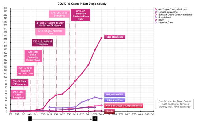 COVID-19 Cases in San Diego County Chart