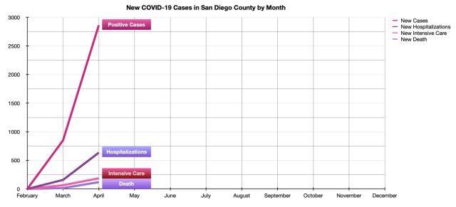 New COVID-19 Case Summary in San Diego County by Month