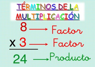 Términos de la multiplicación