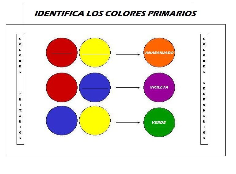 Fichas educativas los colores primarios for Como hacer color verde