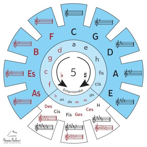 Poster za učionice kvintni i kvarantni krug, PDF dimenzije 1×1