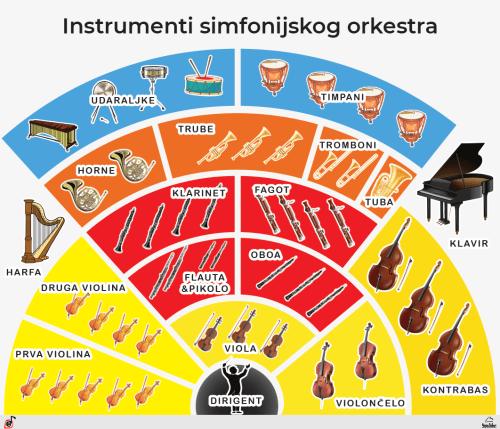 Instrumenti Simfonijskog orkestra Poster, PDF