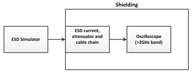 Typical setup of ESD simulator measurement