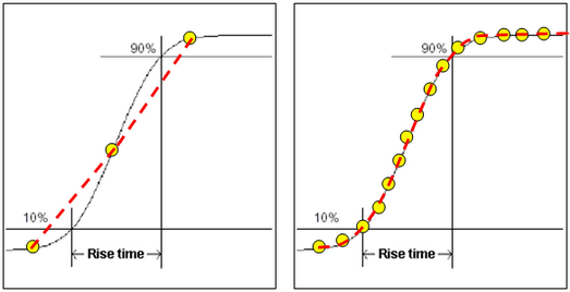 Figure 6 Rise-time comparison with and without enough sampling rate