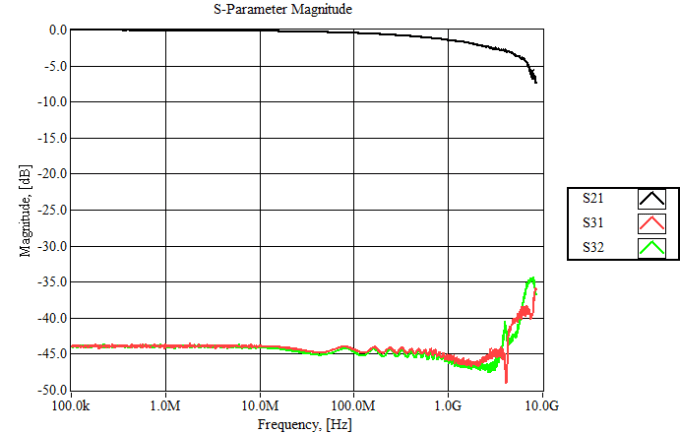 Magnitude of S-parameter measurements for the Non-Overlapping TDR setup