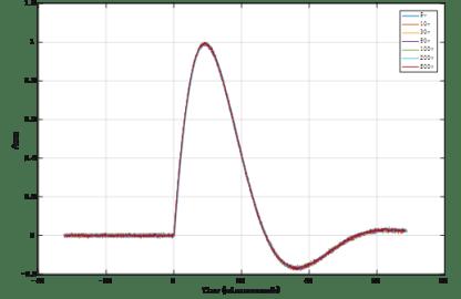 Model ES62X-LVS Low Voltage Surge System Normalized Short Circuit Current (8/20µs)