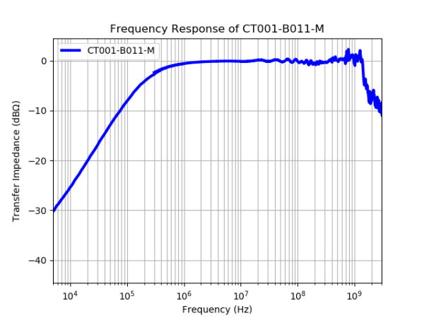 CT-001-B011 Current Probe Frequency Response