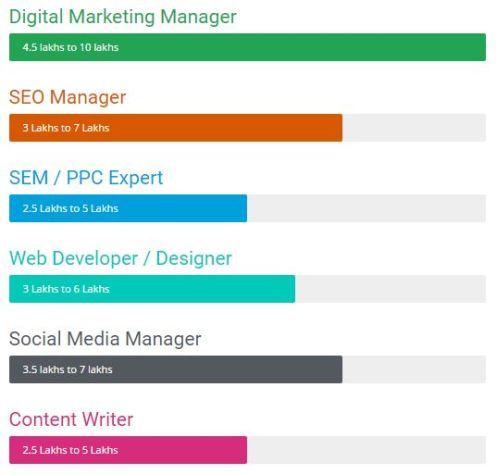 Digital Marketing Jobs and Salary