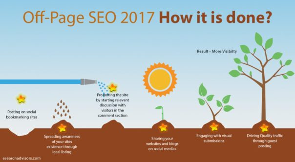 Off Page SEO Techniques