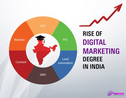 rise-of-digital-marketing-degree-in-india