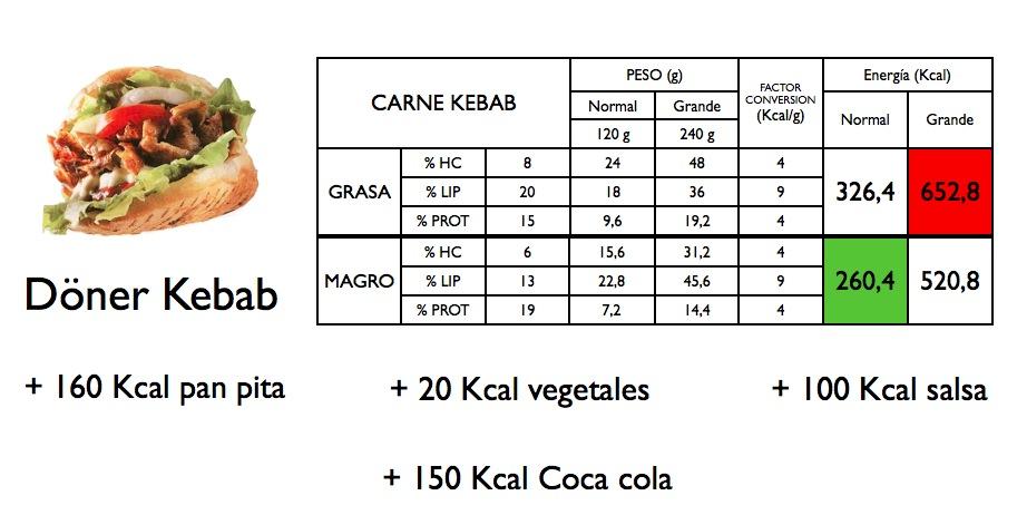 Valor alimenticio en tabla del kebab