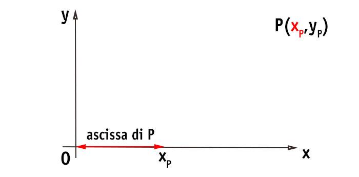 Ascissa E Ordinata Qual è La Definizione Domanda Risolta