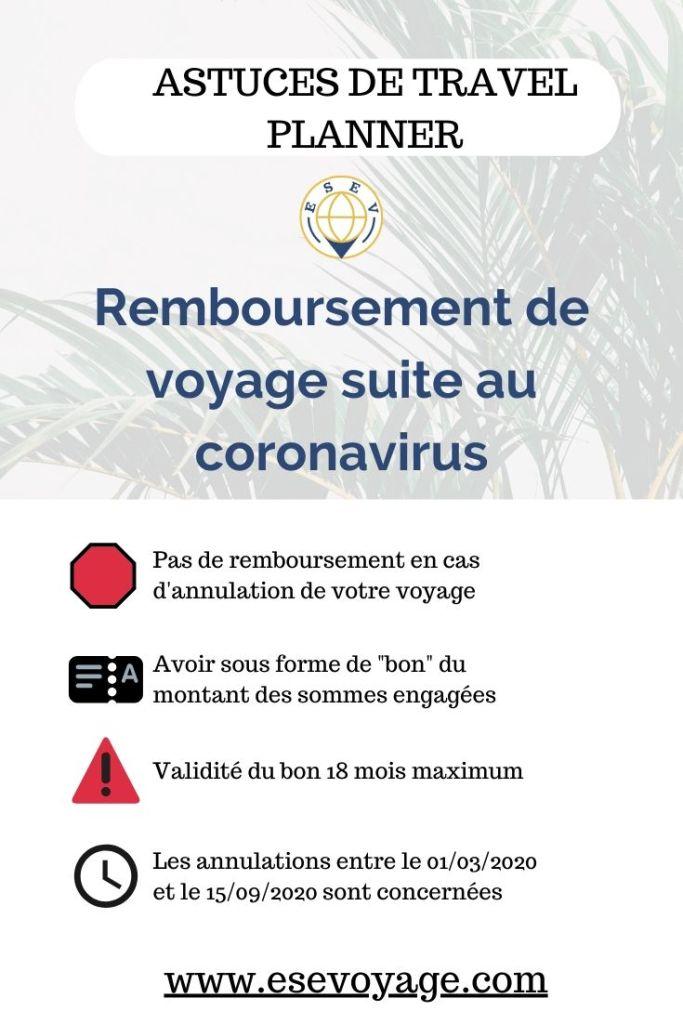 Annulation et remboursement de voyage post COVID-19 voici les détails de l'ordonnance.