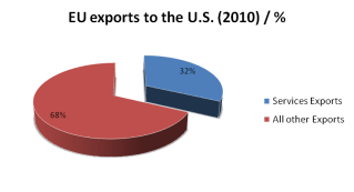 EU exports to US 2010