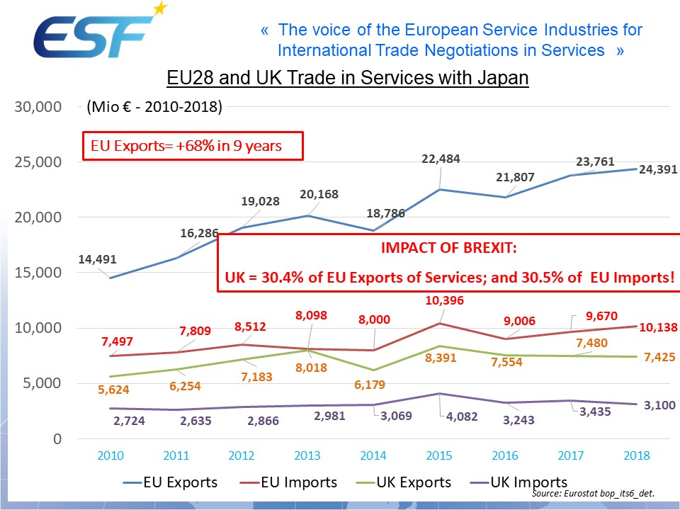 EU28 and UK Trade in Services with Japan