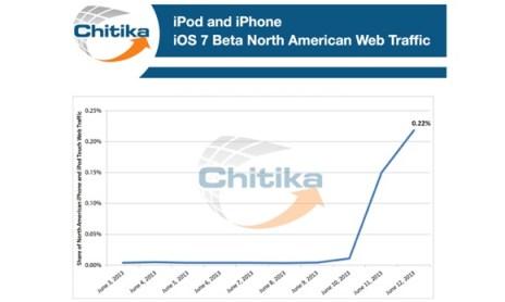 iOS 7 tráfico web