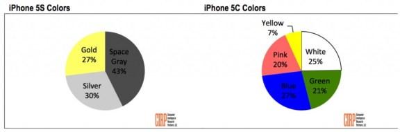 Preferencias colores iPhone 5S y 5C