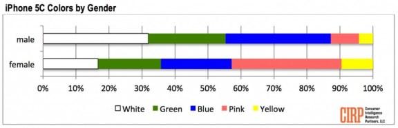 Preferencias género iPhone 5C