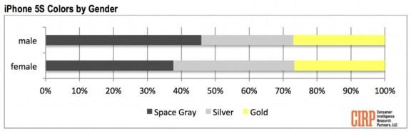 Preferencias género iPhone 5S