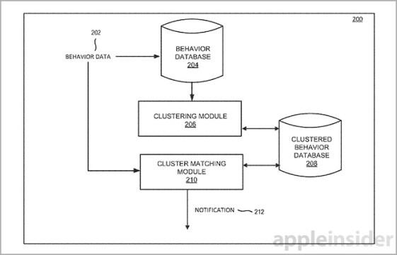 apple-comprtamiento-2